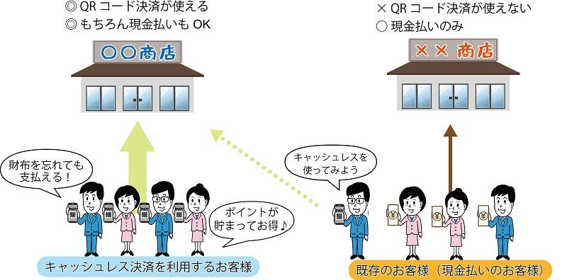キャッシュレス決済QR決済の導入なら株式会社D-World